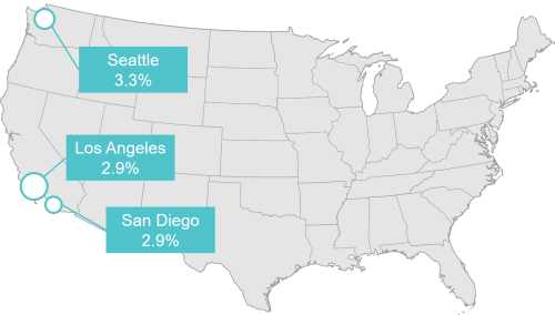 San Diego has one of the lowest rental vacancy rates in the US