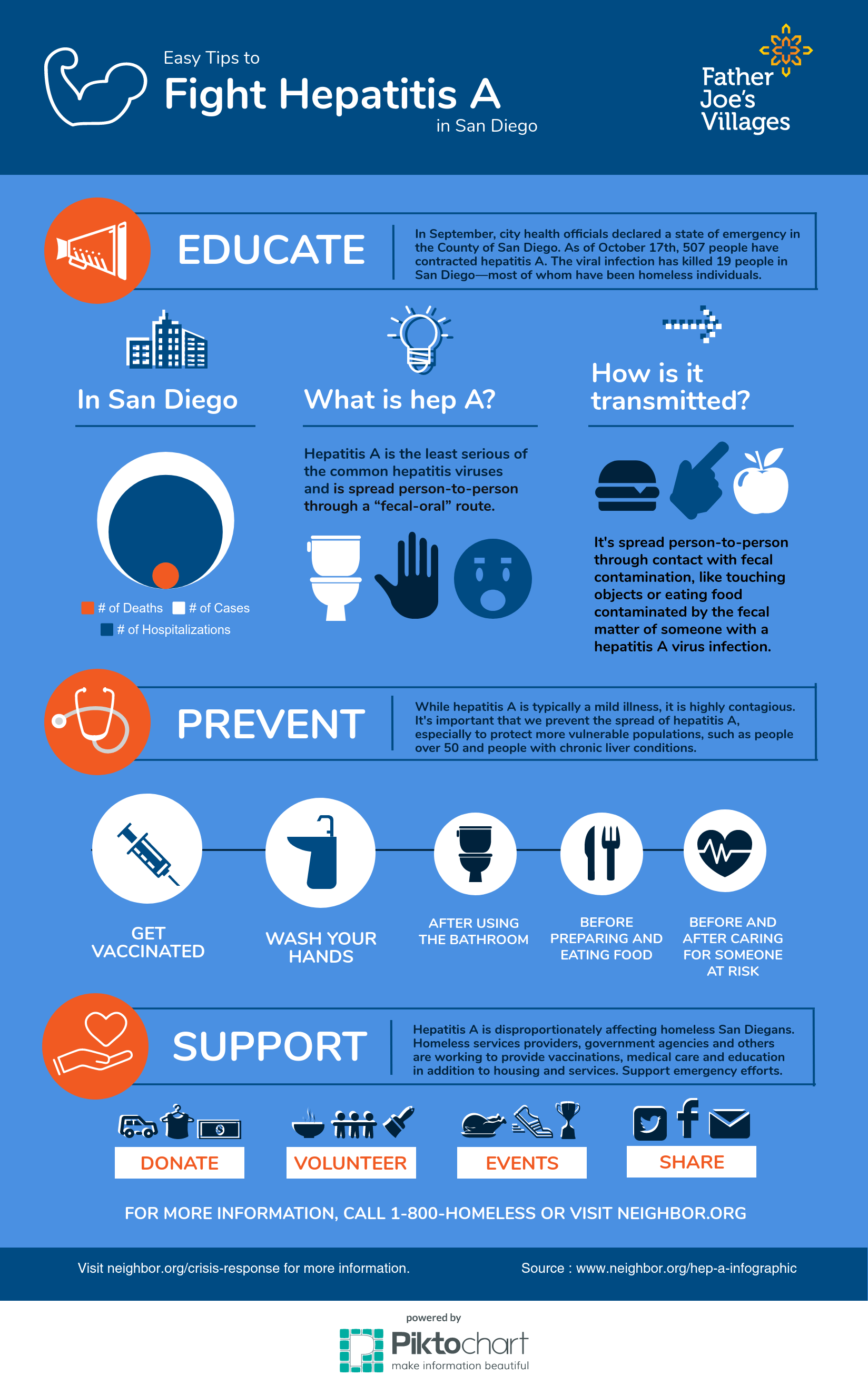 Easy Tips to Fight Hapatitis A infographic
