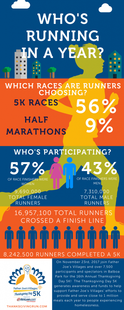 Father Joe Villages 5k Infographic